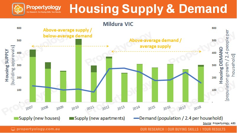 Mildura property supply and demand