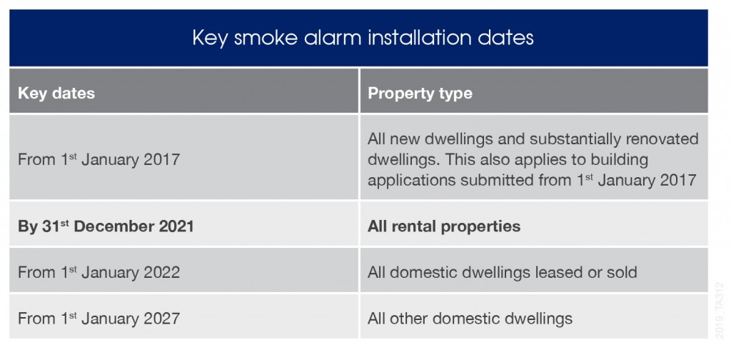 Key smoke alarm installation dates