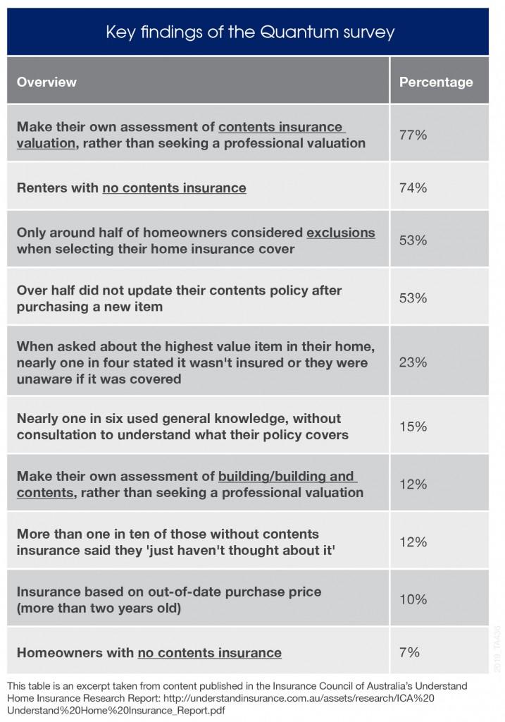 Quantum survey findings