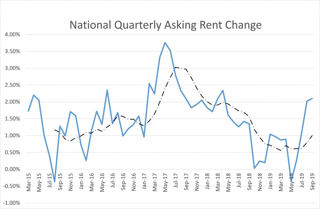 National quarterly rent change