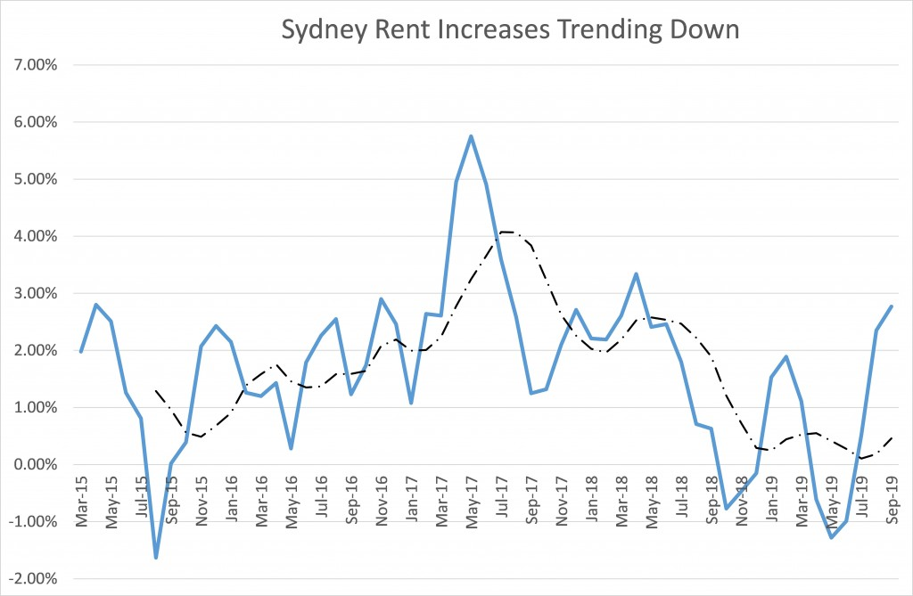 Sydney Rent Increases