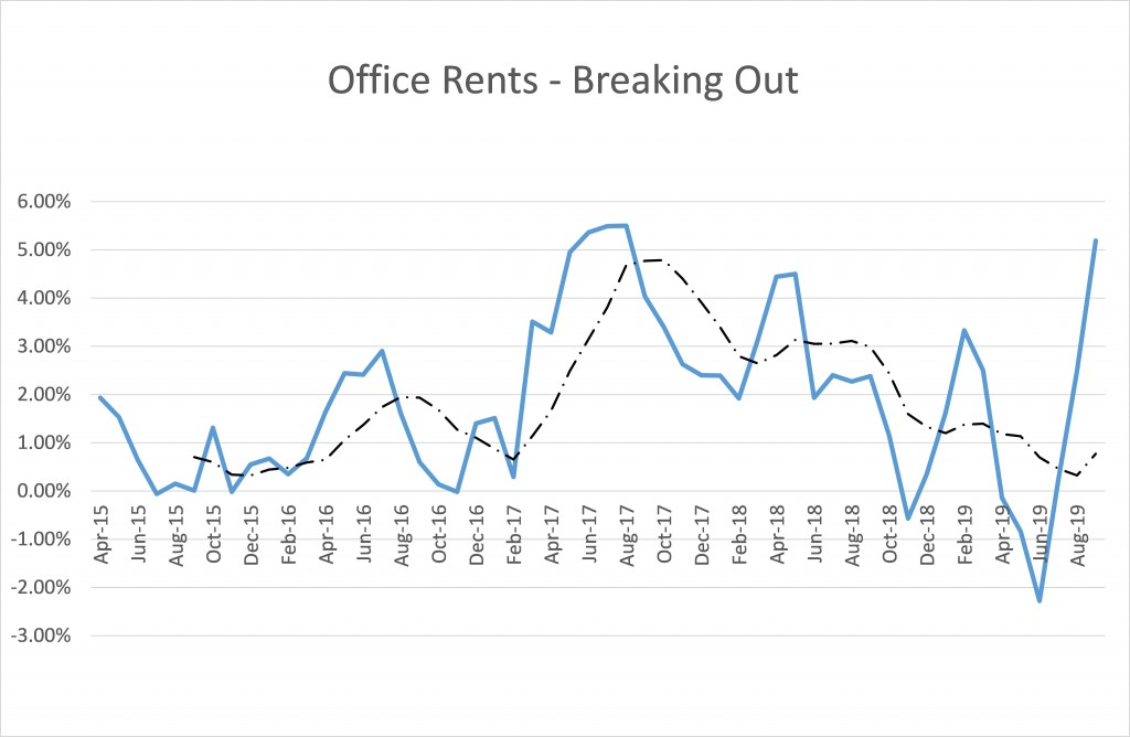 Office rents