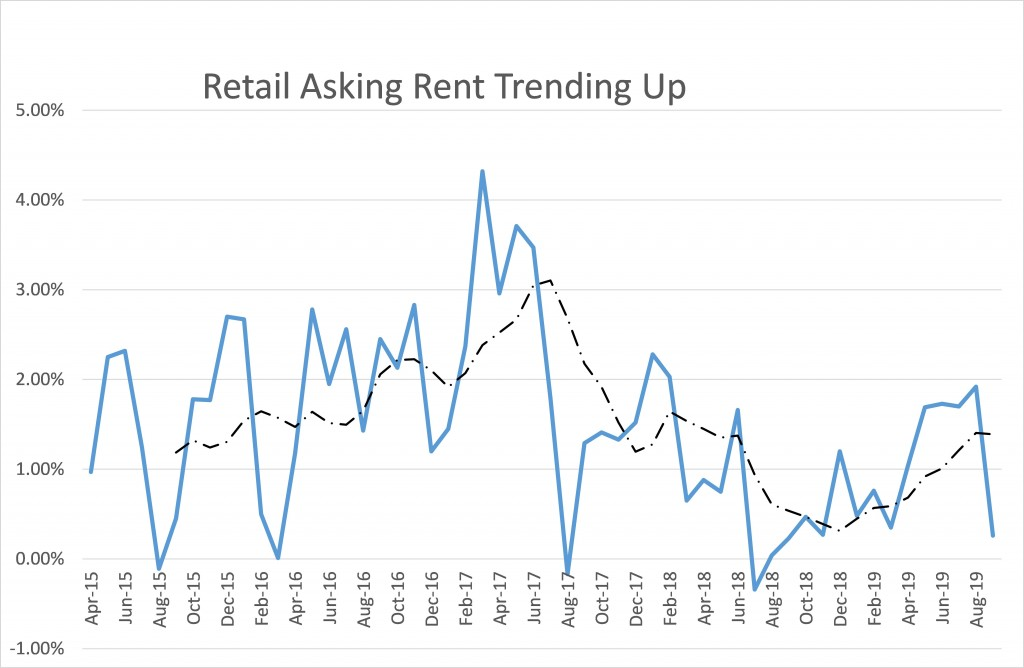 Retail asking rent