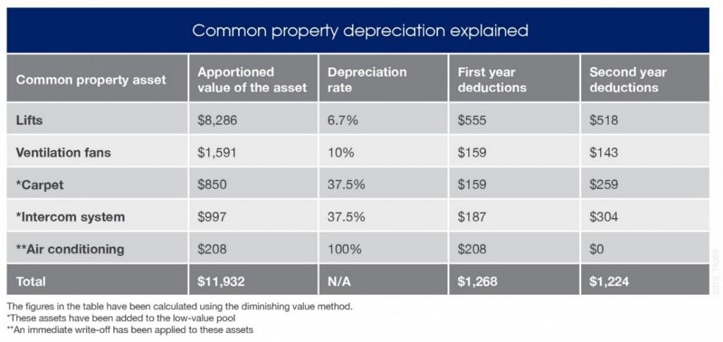 Common property case study