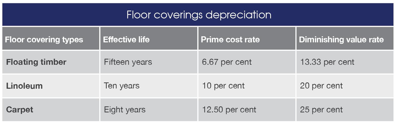 floor covering depreciation