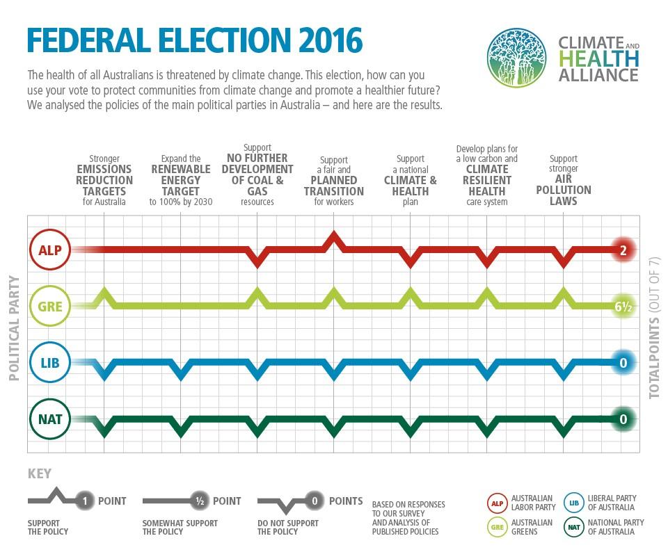 CAHA 2016 Election Scorecard Social v03