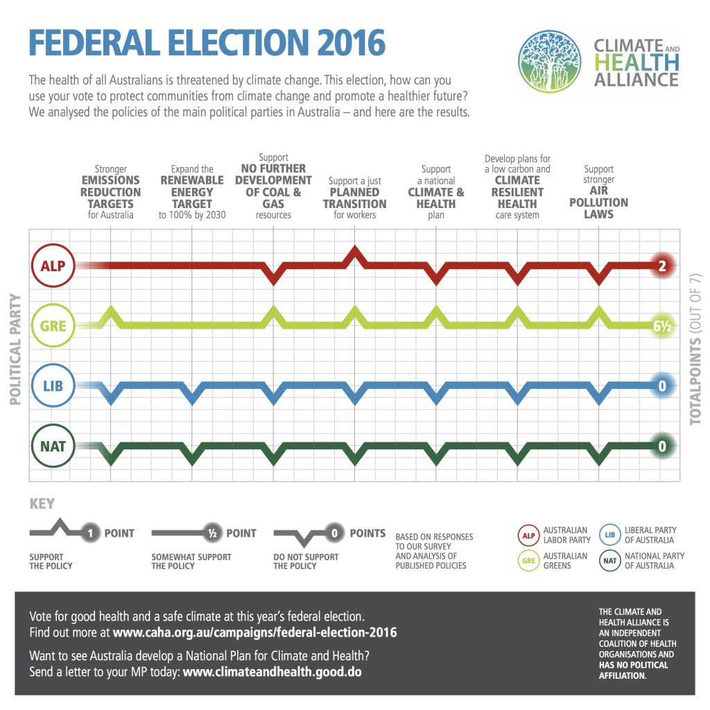 CAHA 2016 Election Scorecard v02