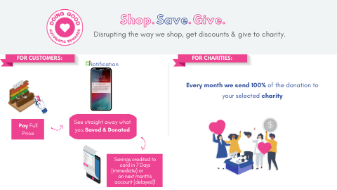 SHOP ONLINE. AUTOMATICALLY SAVE & GIVE