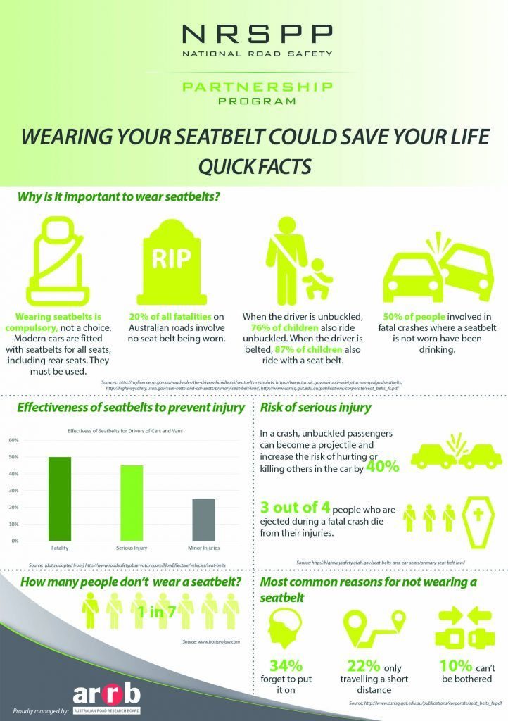 safety belt essay Free college essay seatbelt safety wearing a seat belt, it is such an easy task however, every day people choose not to wear it when.