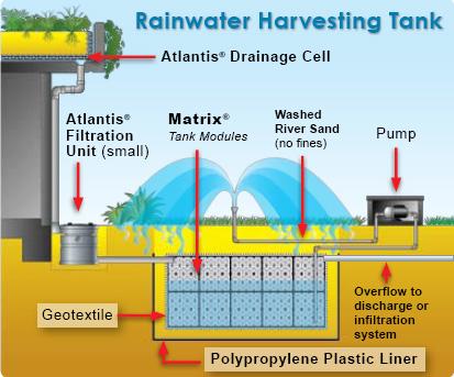 Rainwater harvesting underground water tanks re use tank for Rain harvesting system design