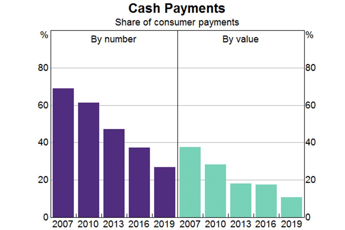 cash, australia