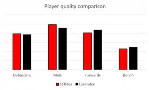 Saints, Bombers, AFL, Player comparison