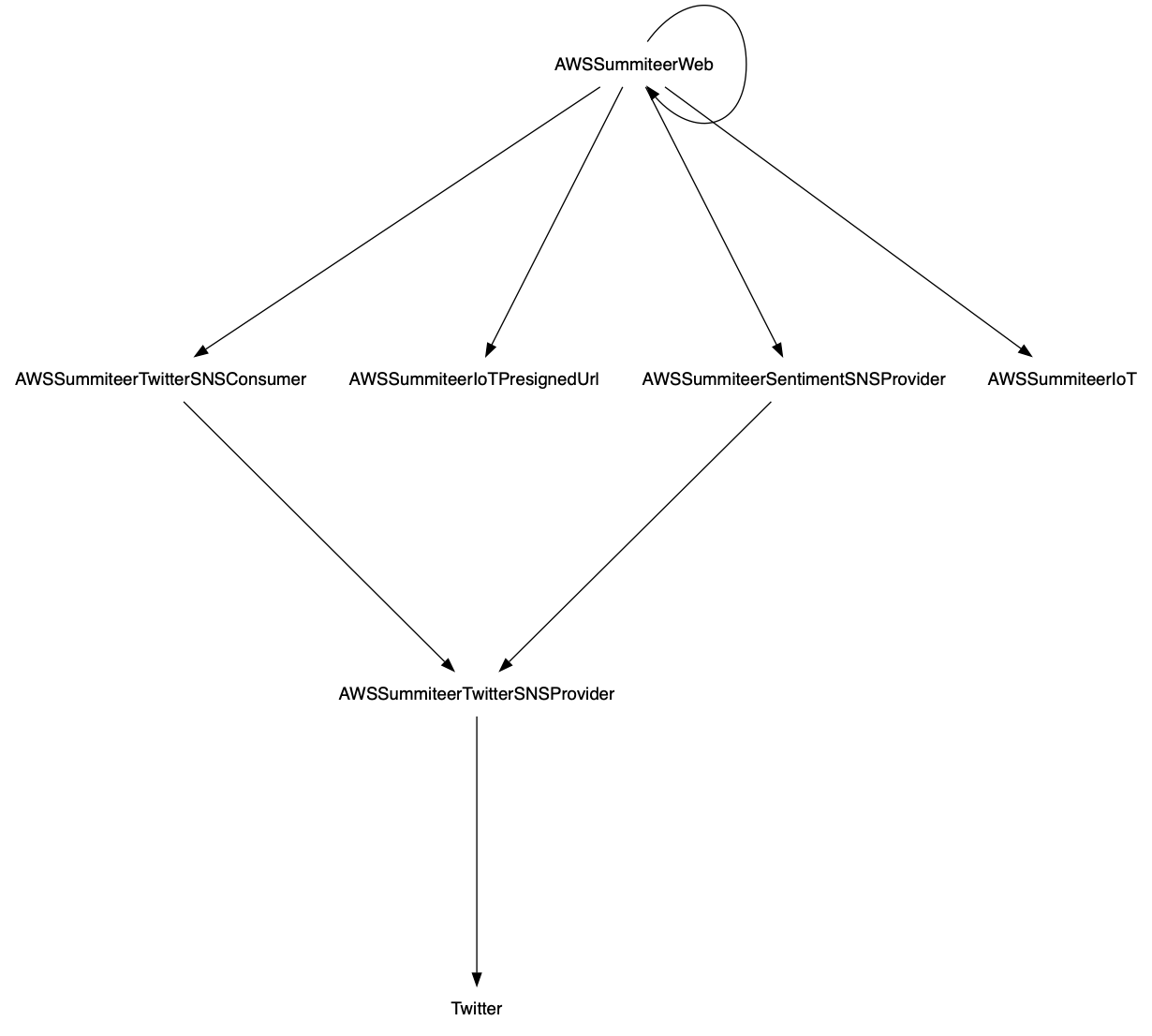 Exporting hierarchical architecture diagrams from Pactflow