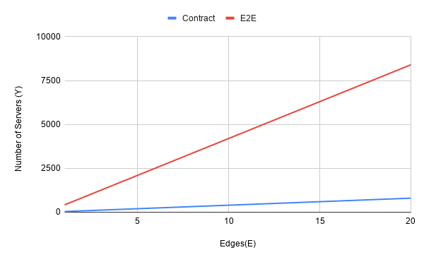 Proving E2E tests are a Scam