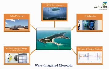 A schematic diagram of how the world's first microgrid on Garden Island will integrate energy sources.