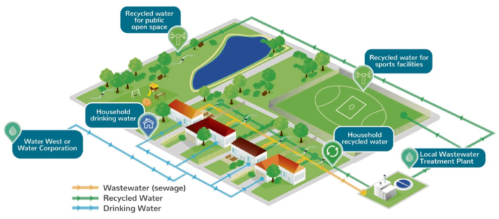 North dandalup water west to deliver reticulated sewerage scheme a diagram of the model which will be employed in north dandalup ccuart Images