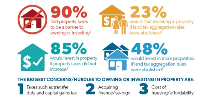 REIWA survey finds 90% of property seekers feel state taxes a barrier to buying or investing