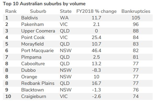 Baldivis records highest number of bankruptcies in Australia