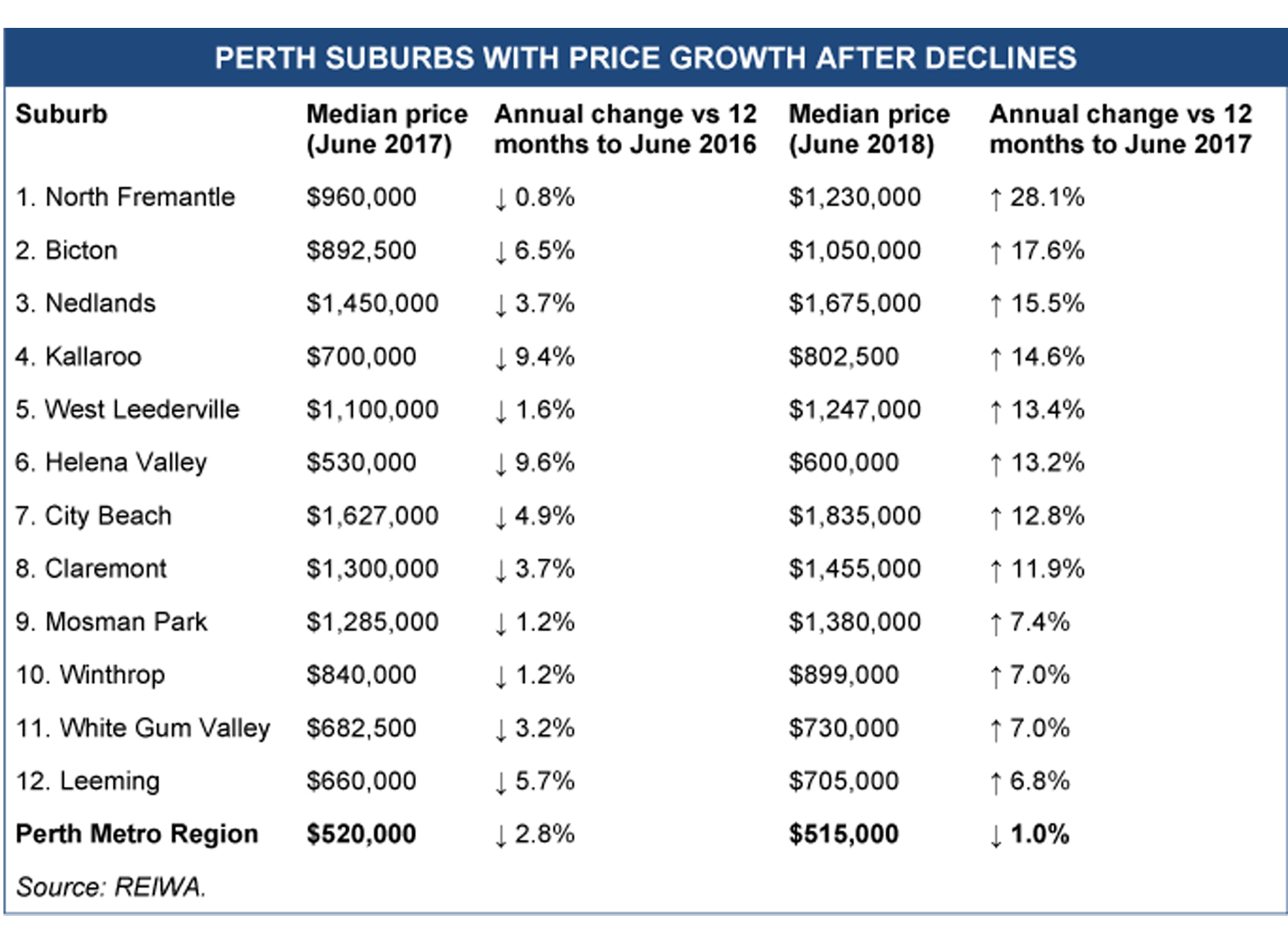 12 Perth Suburbs With Price Growth After Declines Last Year