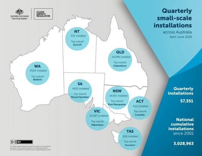 Small-scale renewable energy system installations in Australia.