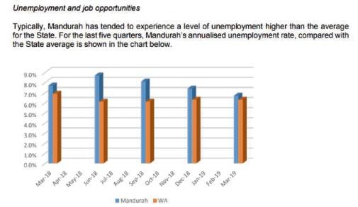 City of Mandurah considering 2 5 per cent rate rise