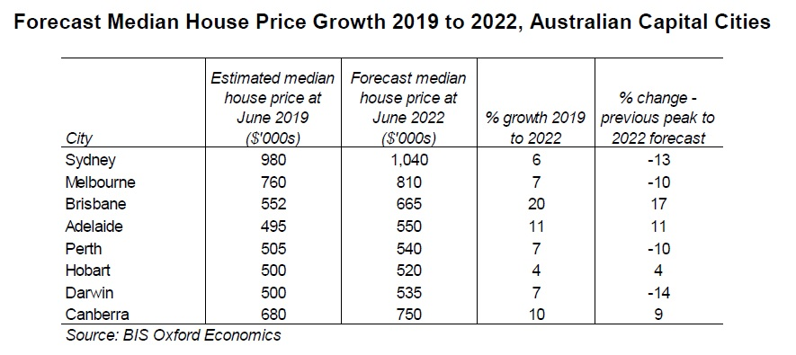 Price growth by 2022, but 'meaningful recovery' still some