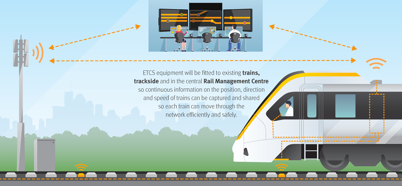 a diagram showing how trains communicate with the wider network through the ETCS system
