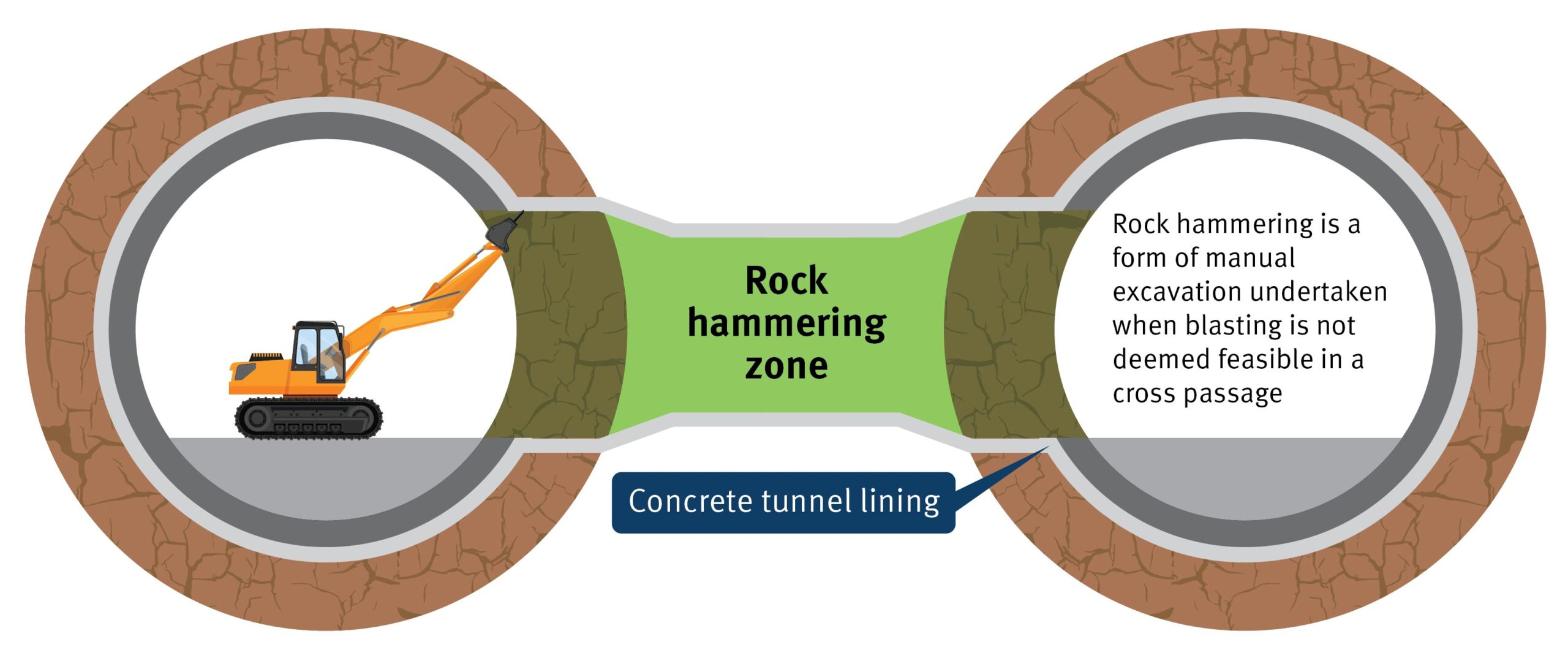 Graphic showing how rock hammers excavate cross passages