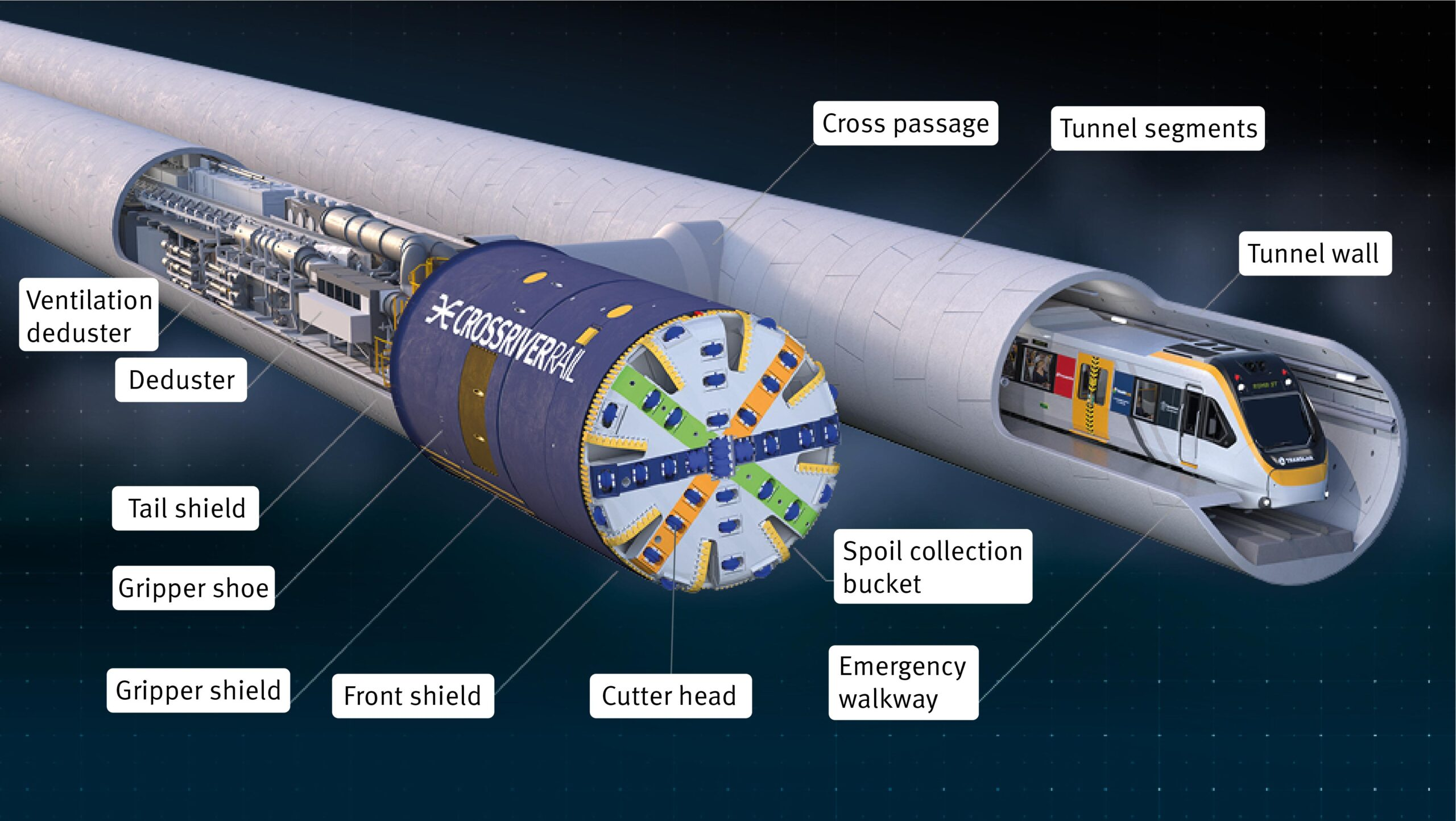 3D image of tunnel boring machine with major components labelled