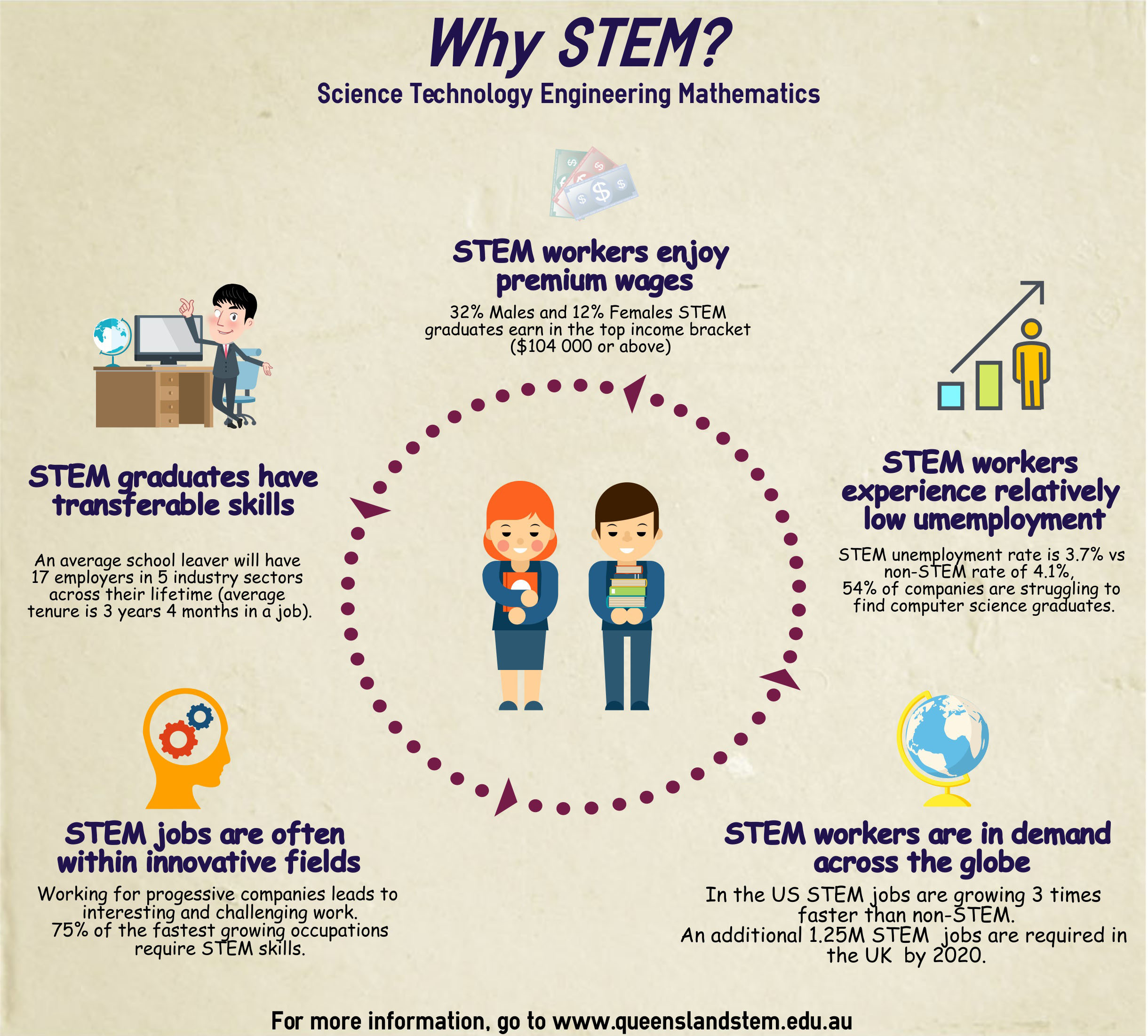 Stem Programs Should Not Be Implemented In Elementary