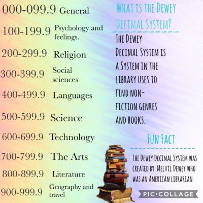 Dewey-Decimal-task-18-Jun-2019-2-08-pm-1.jpg?mtime=20190621115733#asset:12875:smallThumbnail