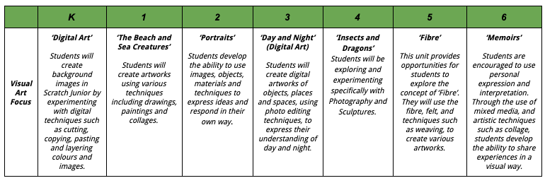 Outline of the Visual Art (making) focus for each year group for Term 4