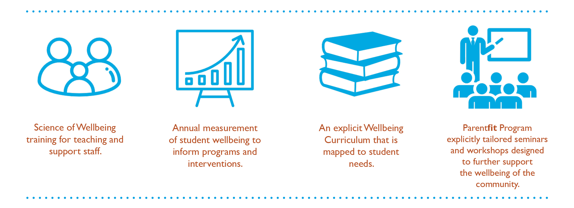 Wellbeing Strategy Infographic
