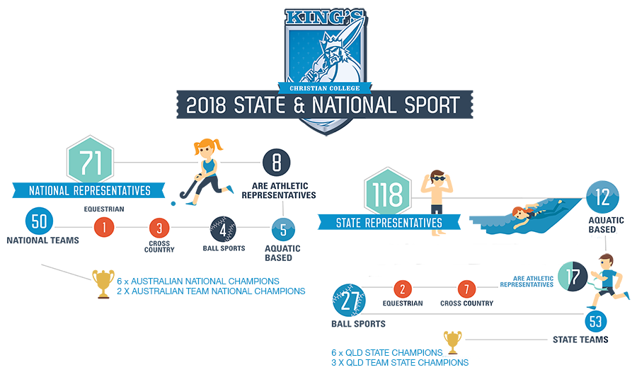 2018 King's State & National Sporting Achievements
