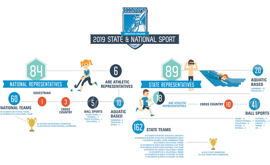 2019 King's State & National Sporting Achievements