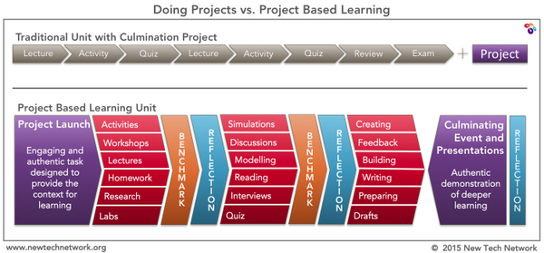 Doing Projects v. Project Based Learning