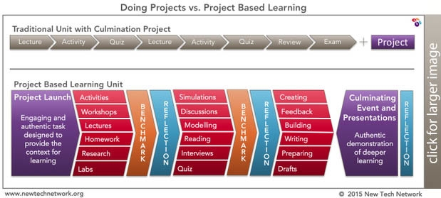 Doing Projects Vs Project Based Learning