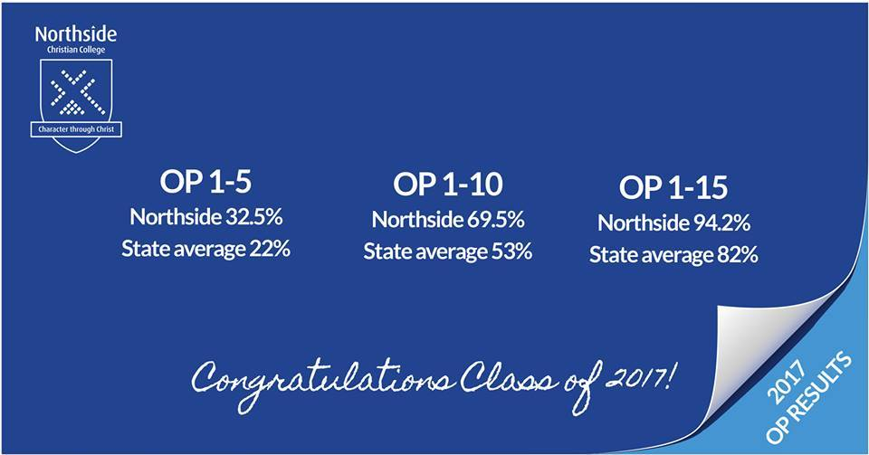 Northside Christian College Academic Record