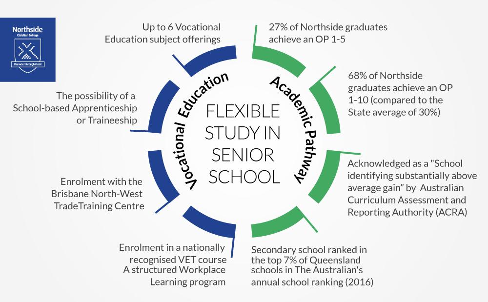 Flexible study options in Senior School - Northside Christian College