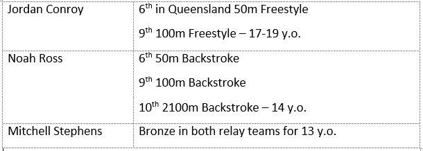 Week-10-Swimming-resuls.JPG?mtime=201604