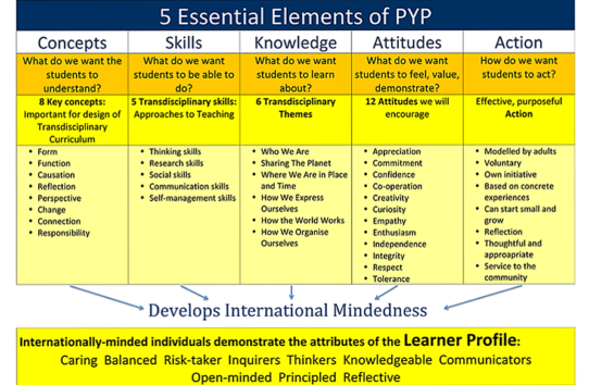 The International Baccalaureate PYP