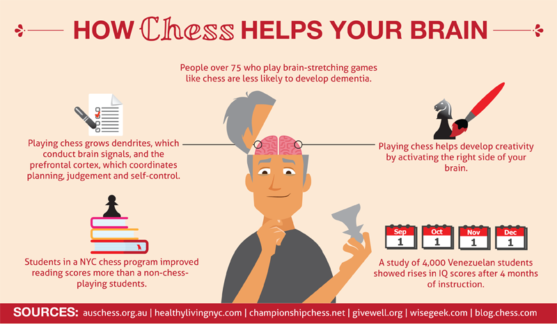 Building Mental Muscles: Chess Success for the Junior Years!