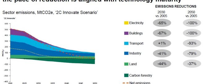 All sectors reduce emissions by 2030 except Transport