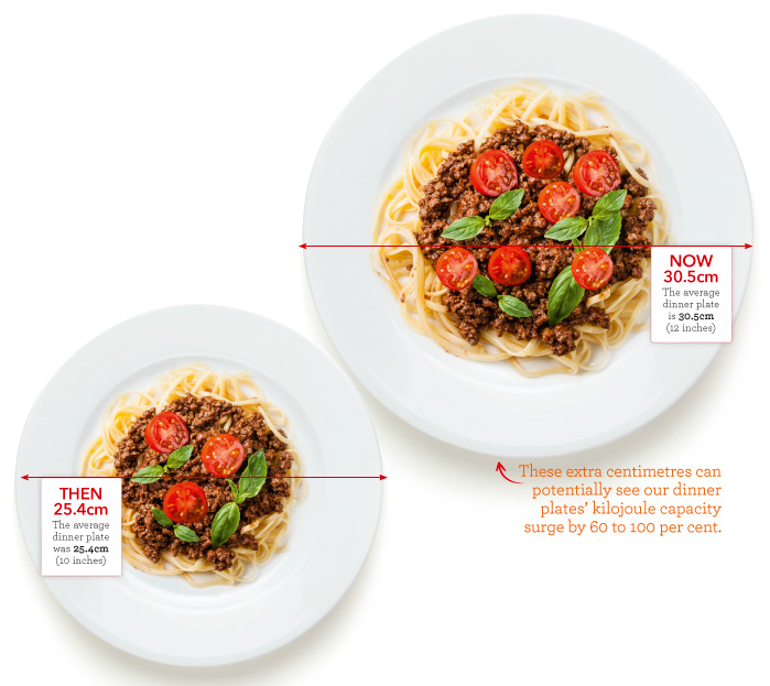 A wider plate means you can fit more food on your plate then what you actually need to eat.