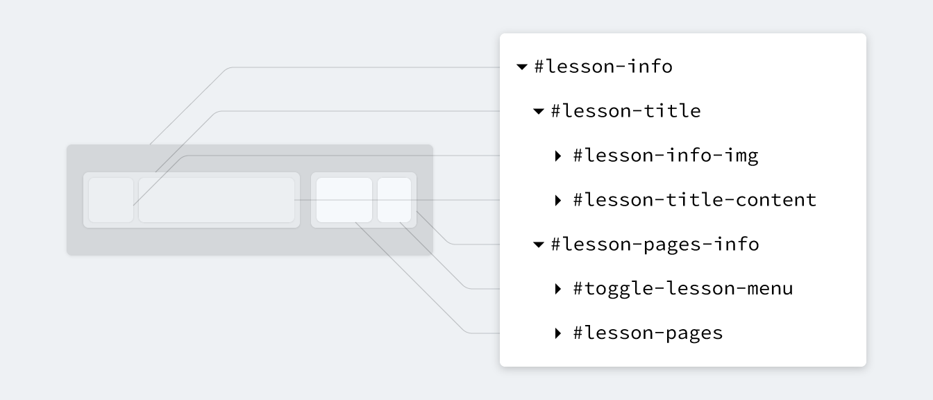 Exploring Custom CSS