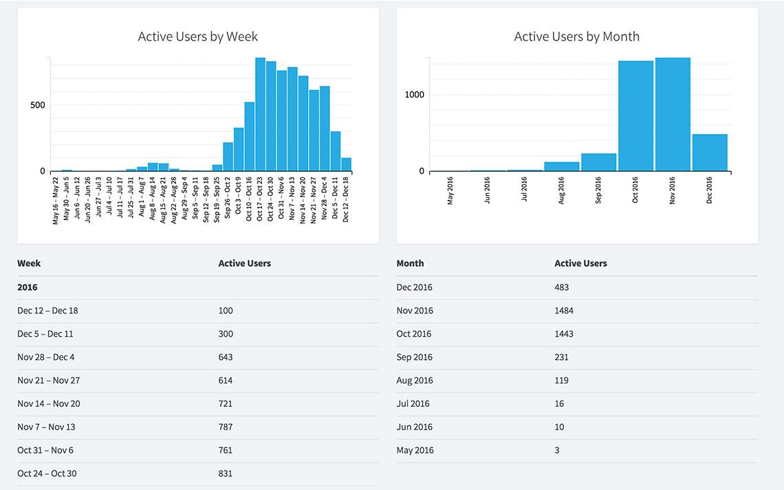 app opens per month
