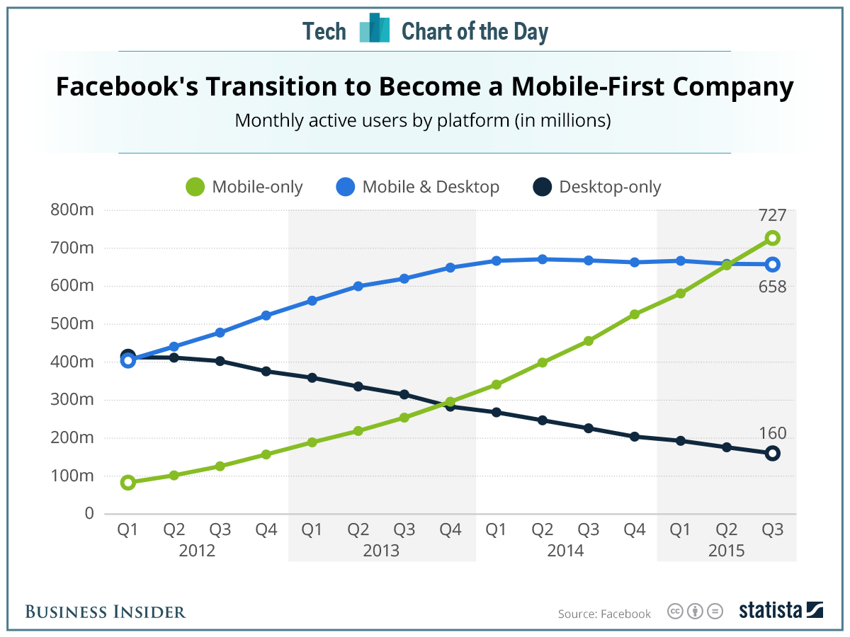 facebook-mobile-microlearning