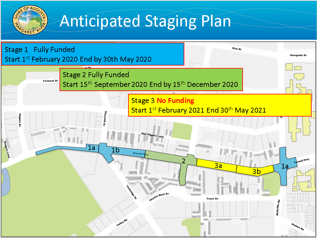 Anticipated stage plan