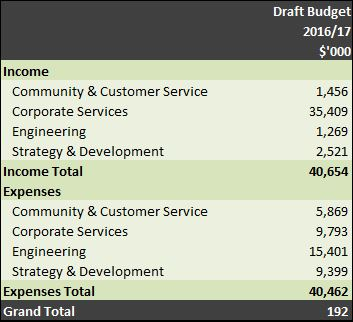 Draft budget table