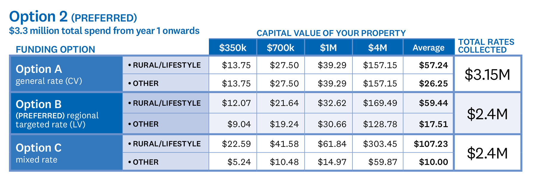 TABLE – Option 2 $3.3 million total spend from year 1 onwards Under funding Option A, where a general rate would be applied to the capital value of a property; a property with a capital value of $350,000 would pay $13.75, a capital value of $700,000 would pay $27.50, a capital value of $1,000,000 would pay $39.29, and a capital value of $4,000,000 would pay $157.15. The average rural or lifestyle property would pay $57.24 and the average other property would pay $26.25. The total rates collected under Option A would be $3,150,000. Under our preferred option, funding Option B, where a regional targeted rate would be applied to the land value of a property; a rural or lifestyle property with a capital value of $350,000 would pay $12.07, a capital value of $700,000 would pay $21.64, a capital value of $1,000,000 would pay $32.62, and a capital value of $4,000,000 would pay $169.49. The average rural or lifestyle property would pay $59.44. The other category of property with a capital value of $350,000 would pay $9.04, a capital value of $700,000 would pay $19.24, a capital value of $1,000,000 would pay $30.66, and a capital value of $4,000,000 would pay $128.78. The average property would pay $17.51. The total rates collected under Option B would be $2,400,000. Under funding Option C, where a mixed rate is applied; a rural or lifestyle property with a capital value of $350,000 would pay $22.59, a capital value of $700,000 would pay $41.58, a capital value of $1,000,000 would pay $61.84, and a capital value of $4,000,000 would pay $303.45. The average rural or lifestyle property would pay $107.23. The other category of property with a capital value of $350,000 would pay $5.24, a capital value of $700,000 would pay $10.48, a capital value of $1,000,000 would pay $14.97, and a capital value of $4,000,000 would pay $59.87. The average property would pay $10.00. The total rates collected under Option C would be $2,400,000.